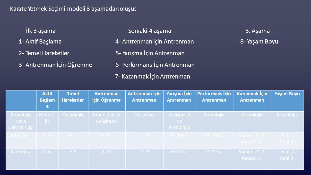 Karate Yetmek Seçimi modeli 8 aşamadan oluşur. İlk 3 aşama