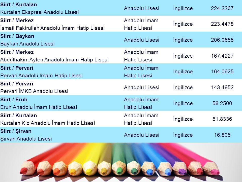 Siirt / Kurtalan Kurtalan Ekspresi Anadolu Lisesi