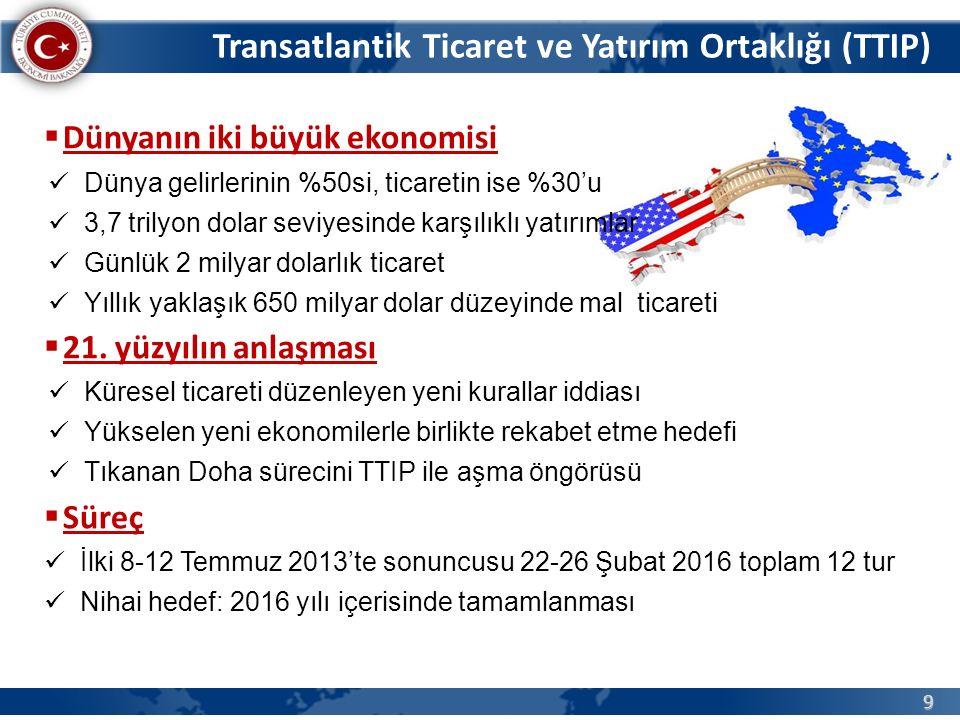 Transatlantik Ticaret ve Yatırım Ortaklığı (TTIP)