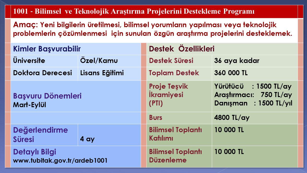 1001 ‐ Bilimsel ve Teknolojik Araştırma Projelerini Destekleme Programı