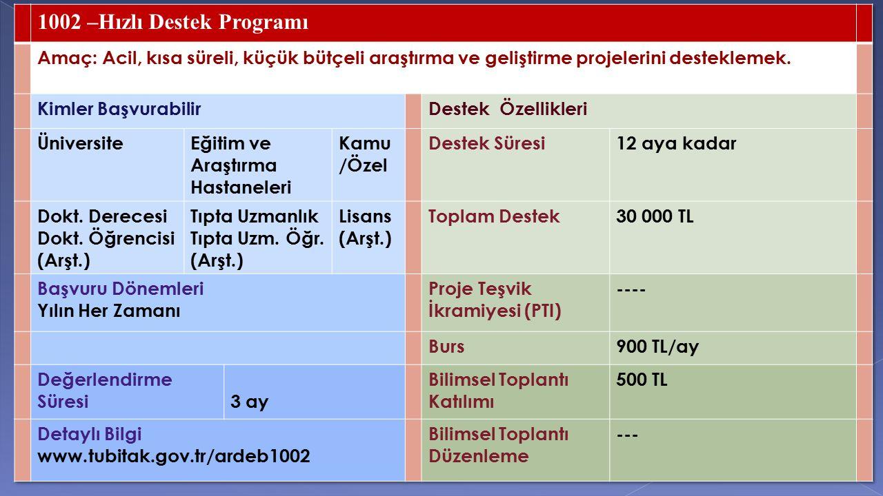 1002 –Hızlı Destek Programı