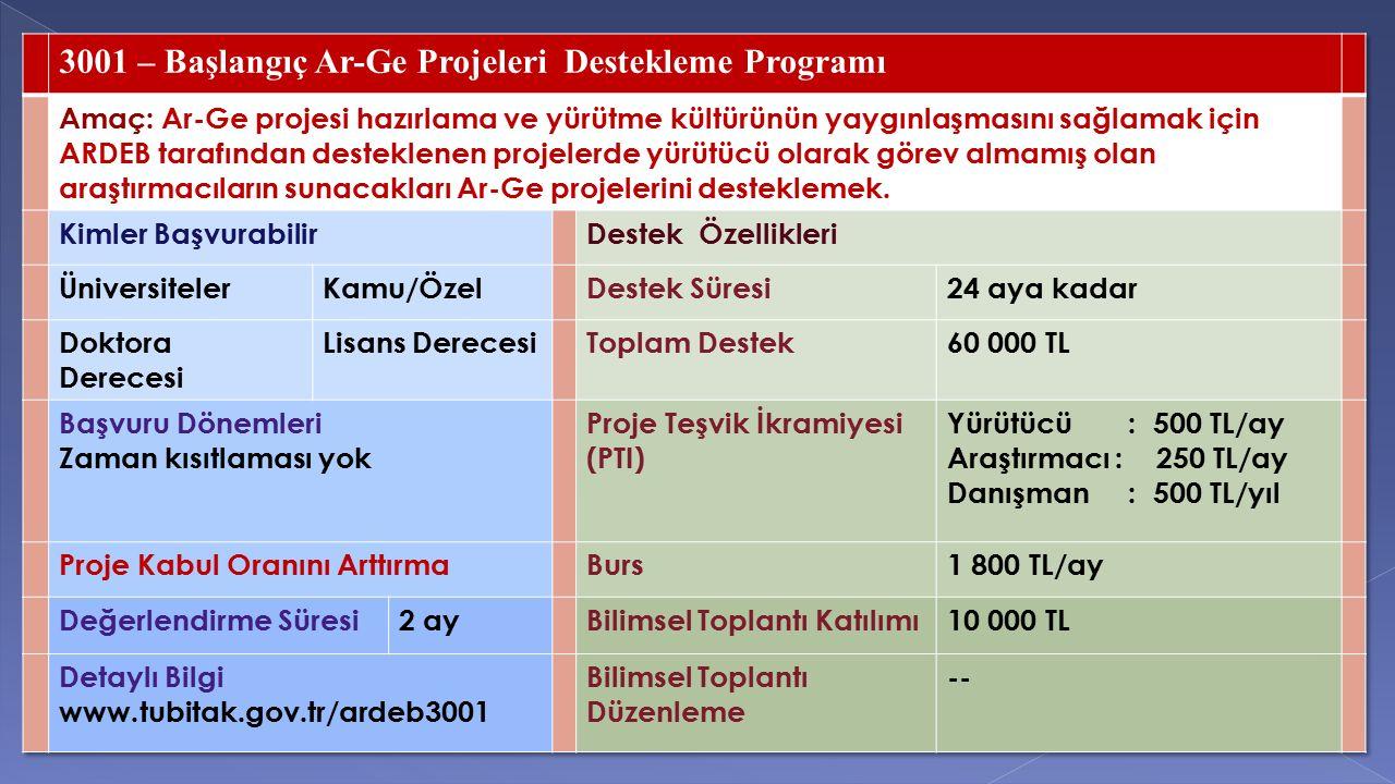 3001 – Başlangıç Ar-Ge Projeleri Destekleme Programı