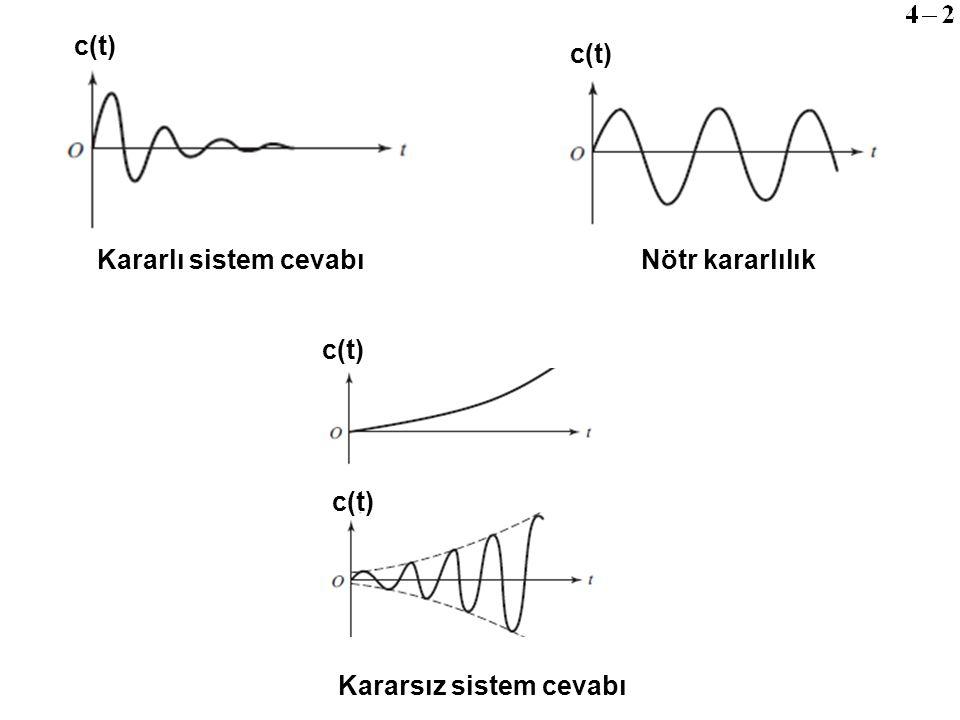 c(t) c(t) Kararlı sistem cevabı Nötr kararlılık c(t) c(t) Kararsız sistem cevabı
