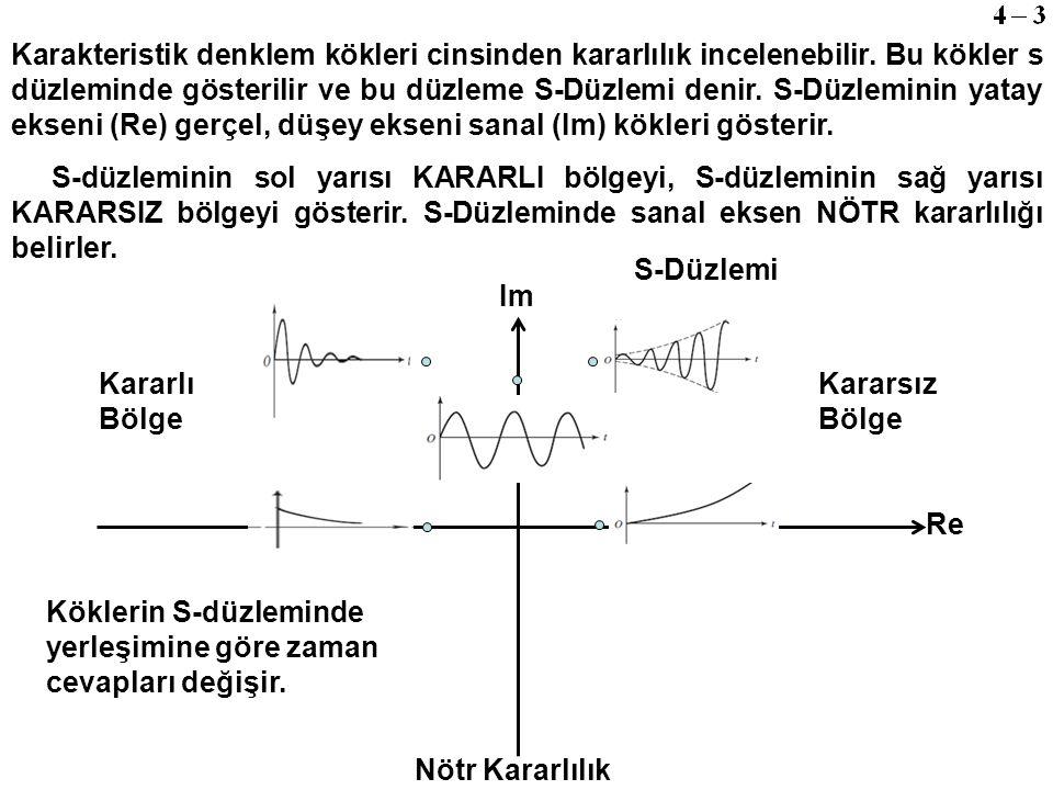 Karakteristik denklem kökleri cinsinden kararlılık incelenebilir