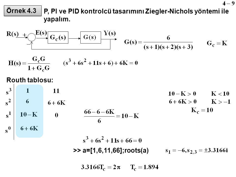 Örnek 4.3 P, PI ve PID kontrolcü tasarımını Ziegler-Nichols yöntemi ile yapalım. ) s. ( R. Routh tablosu:
