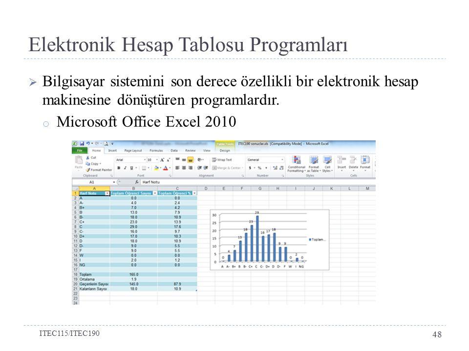 Elektronik Hesap Tablosu Programları