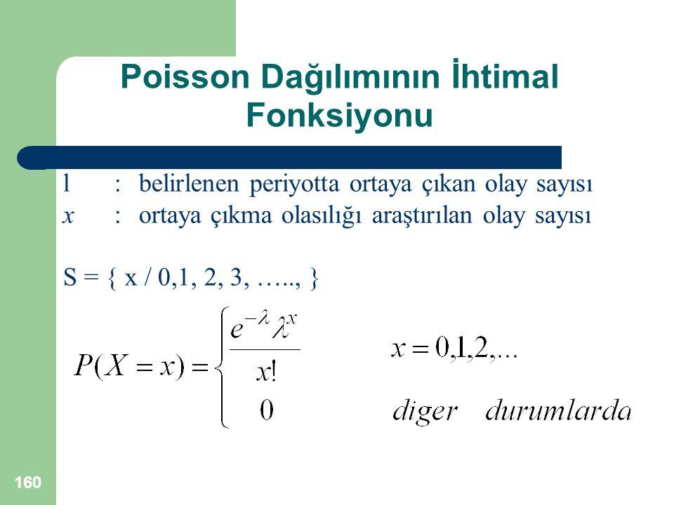 Poisson Dağılımının İhtimal Fonksiyonu