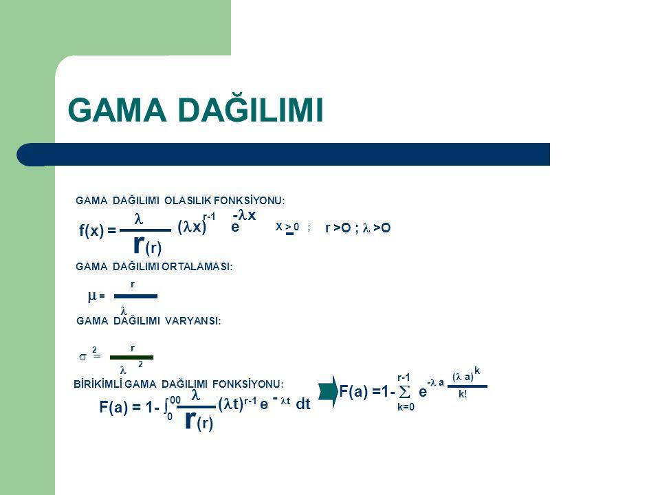 GAMA DAĞILIMI r(r) r(r) -x  r-1 (x) e f(x) =  = ( a) - a