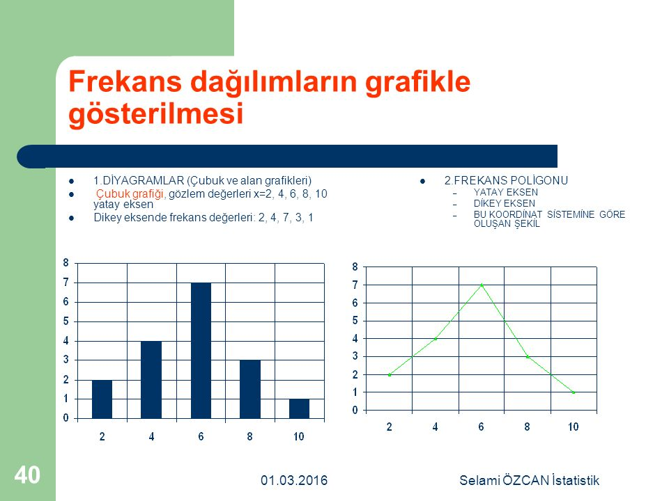 Frekans dağılımların grafikle gösterilmesi