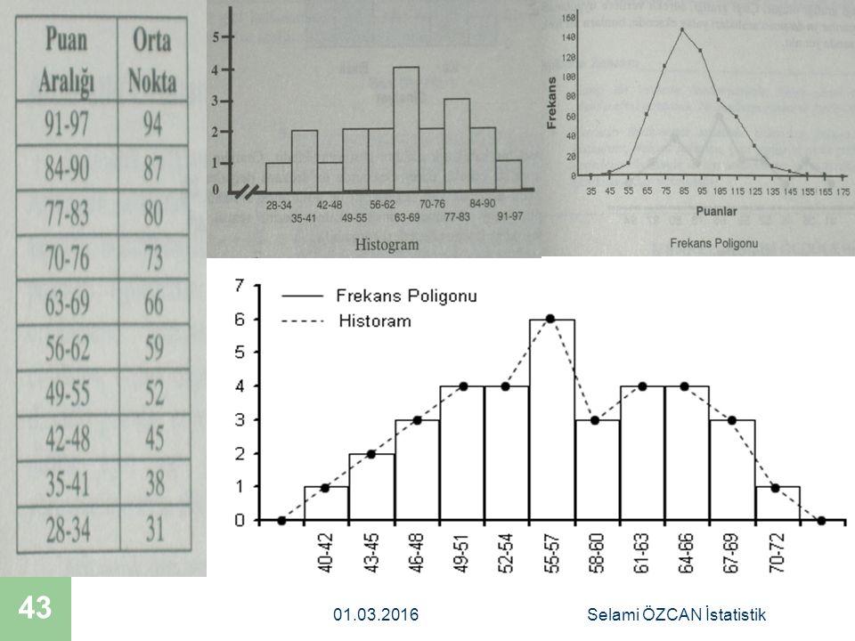 Selami ÖZCAN İstatistik