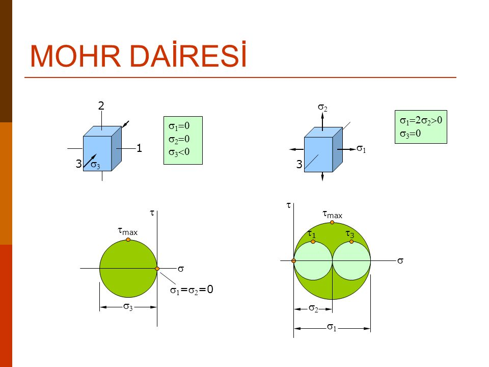 MOHR DAİRESİ 2 1 3 s3 s1=0 s2=0 s3<0 s2 s1 3 s1=2s2>0 s3=0 t s