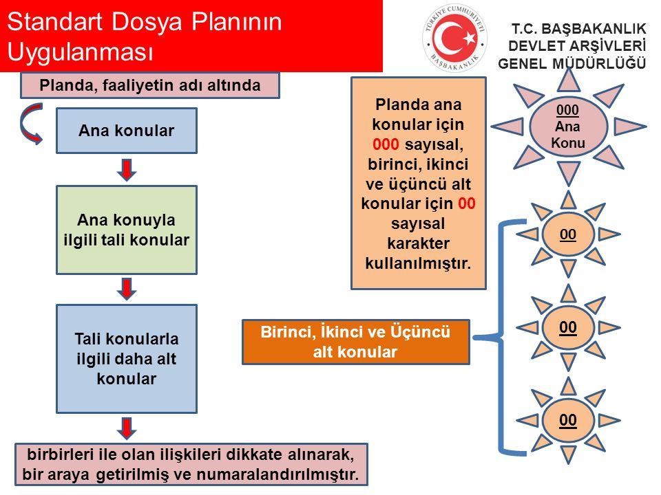 Standart Dosya Planının Uygulanması