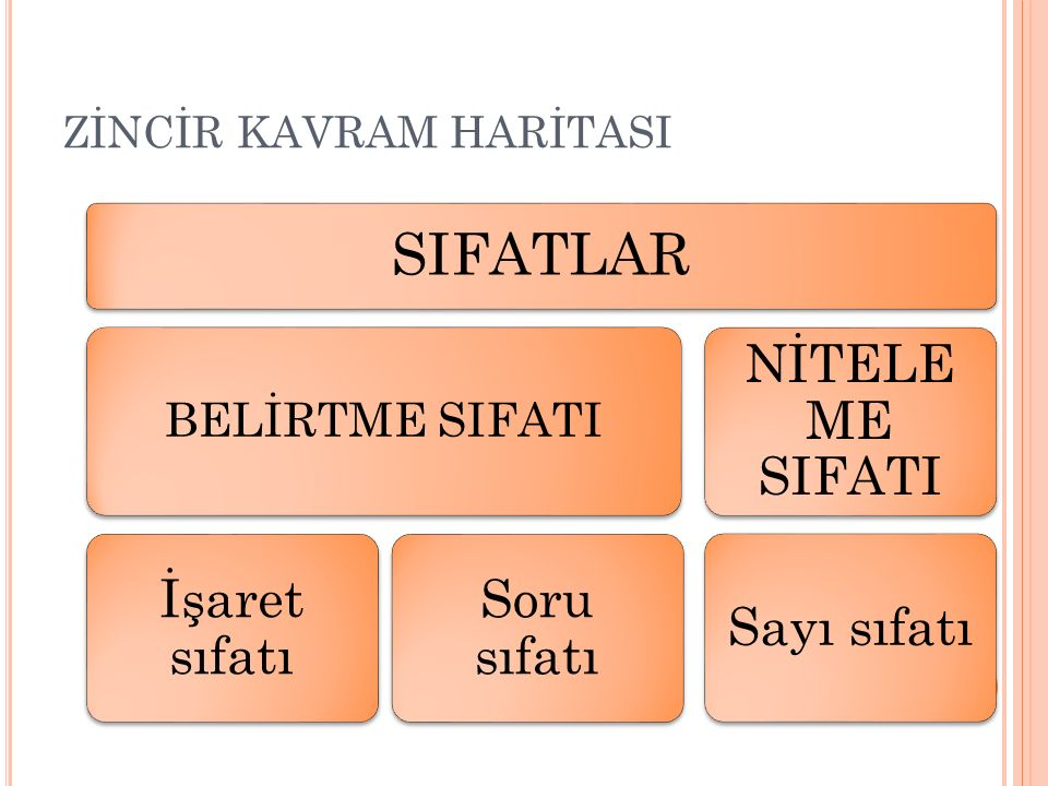ZİNCİR KAVRAM HARİTASI