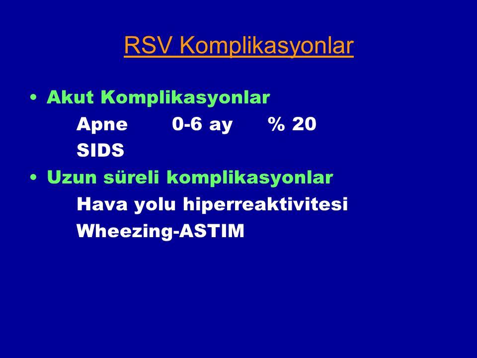 RSV Komplikasyonlar Akut Komplikasyonlar Apne 0-6 ay % 20 SIDS