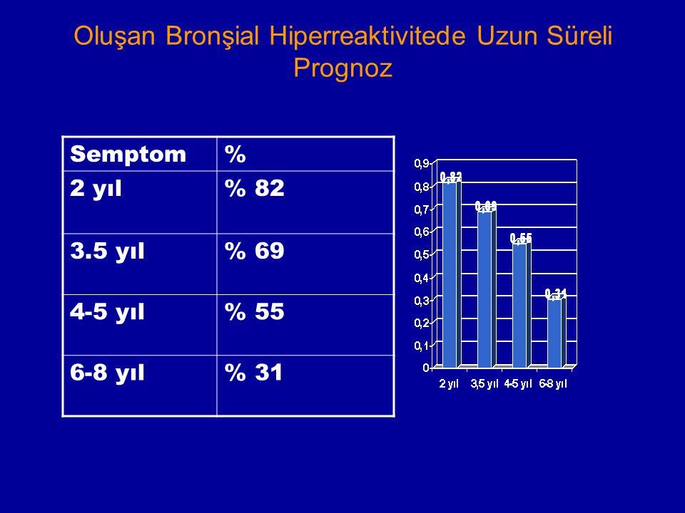 Oluşan Bronşial Hiperreaktivitede Uzun Süreli Prognoz