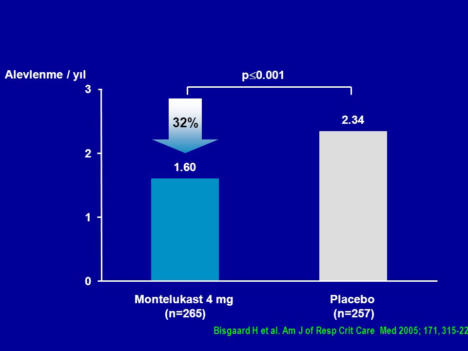 Bisgaard H et al. Am J of Resp Crit Care Med 2005; 171, 315-22