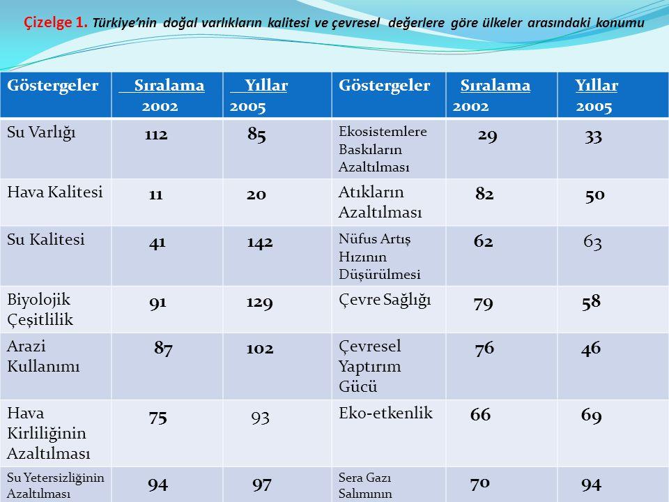Çizelge 1. Türkiye'nin doğal varlıkların kalitesi ve çevresel değerlere göre ülkeler arasındaki konumu
