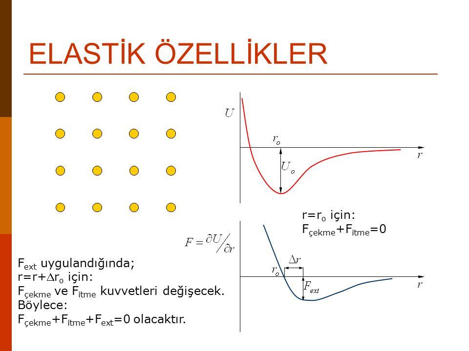 ELASTİK ÖZELLİKLER r=ro için: Fçekme+Fitme=0 Fext uygulandığında;