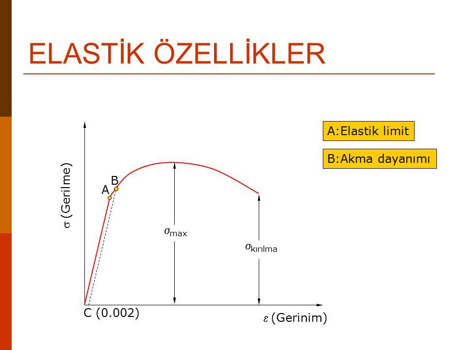 ELASTİK ÖZELLİKLER A:Elastik limit B:Akma dayanımı B s (Gerilme) A
