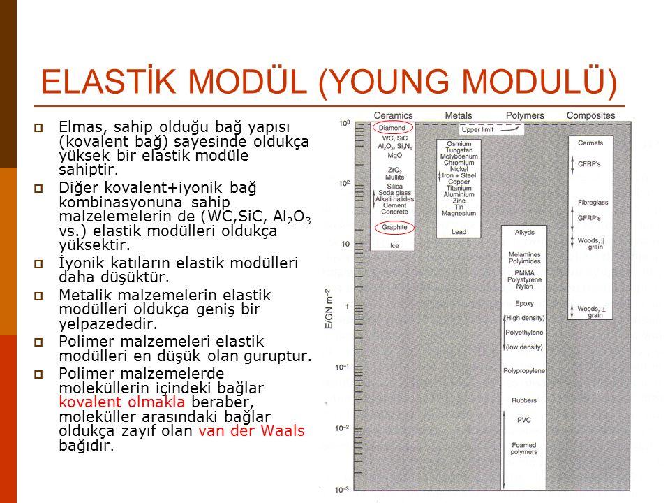 ELASTİK MODÜL (YOUNG MODULÜ)