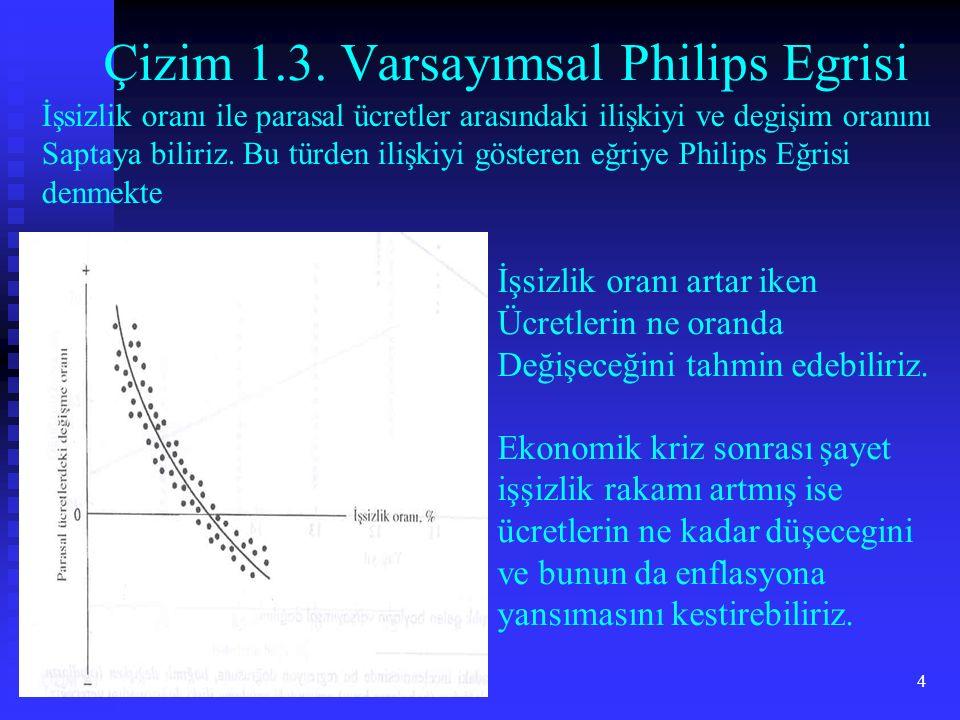 Çizim 1.3. Varsayımsal Philips Egrisi