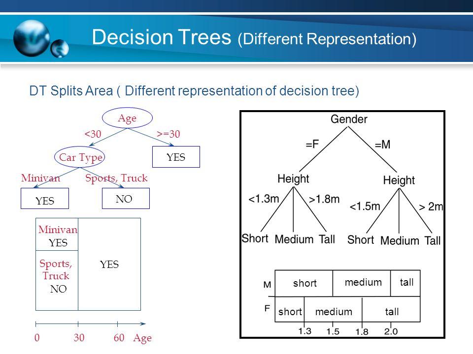 Decision Trees (Different Representation)