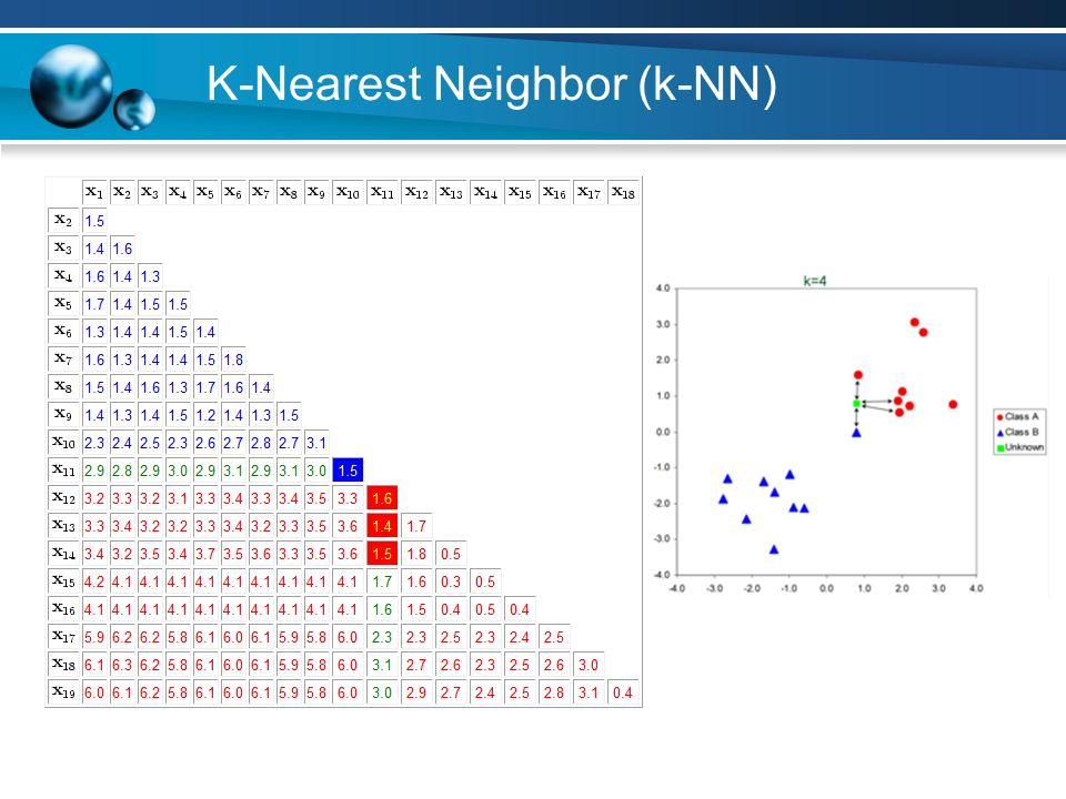 Write an algorithm for k-nearest neighbor classification of computer
