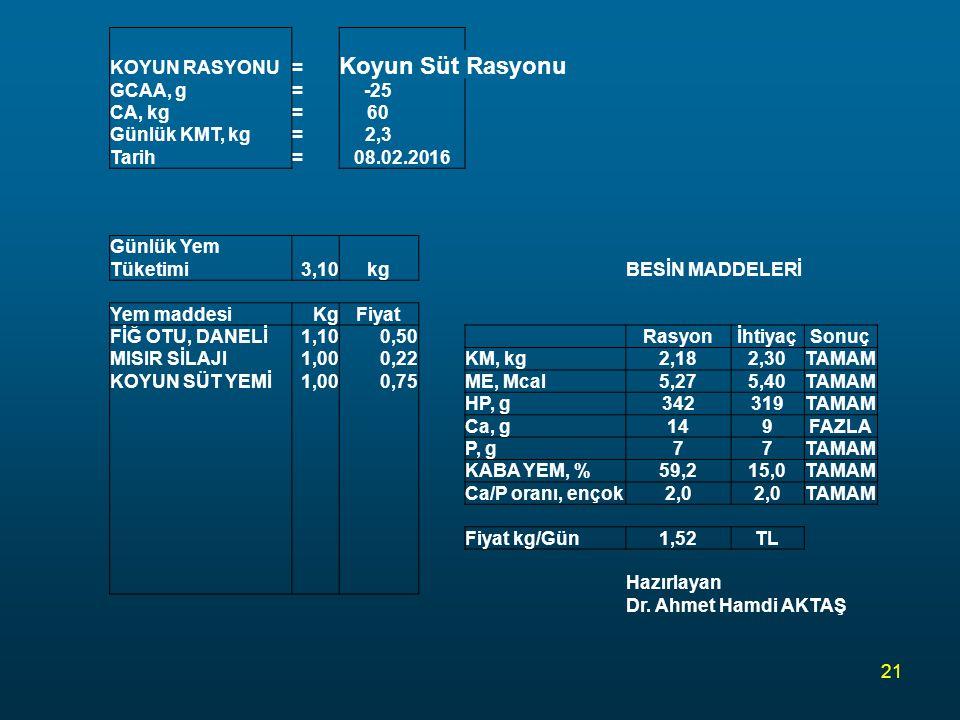 Koyun Süt Rasyonu KOYUN RASYONU = GCAA, g -25 CA, kg 60 Günlük KMT, kg