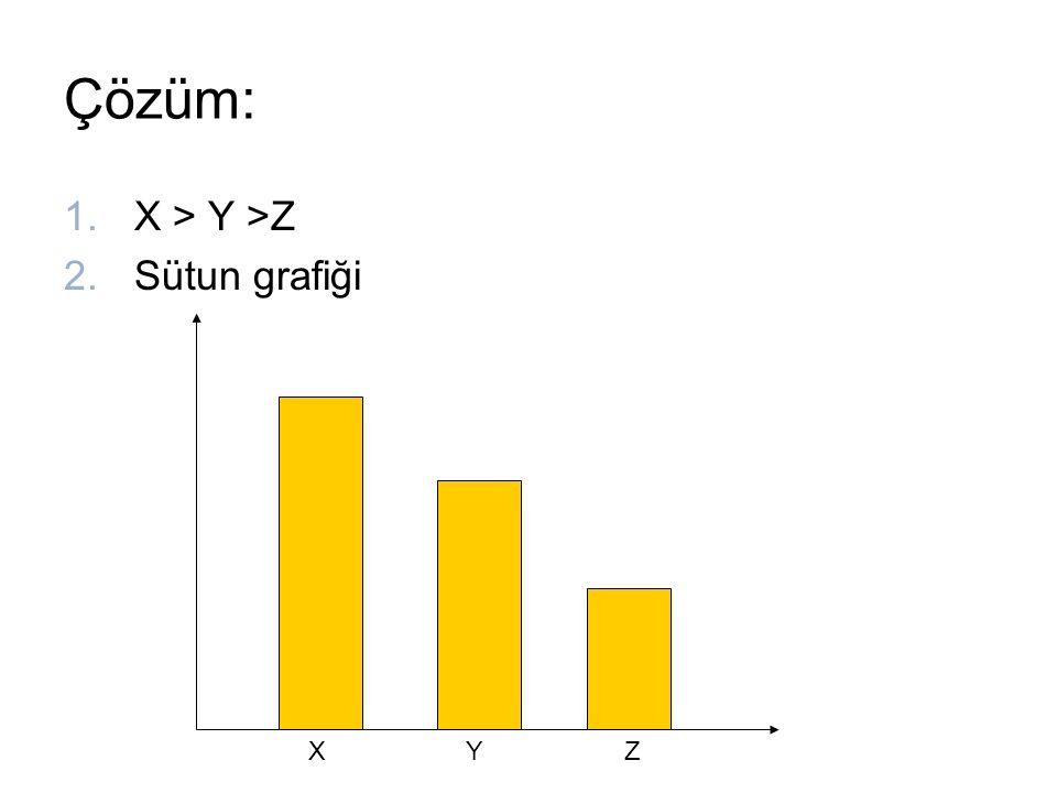 Çözüm: X > Y >Z Sütun grafiği Z X Y
