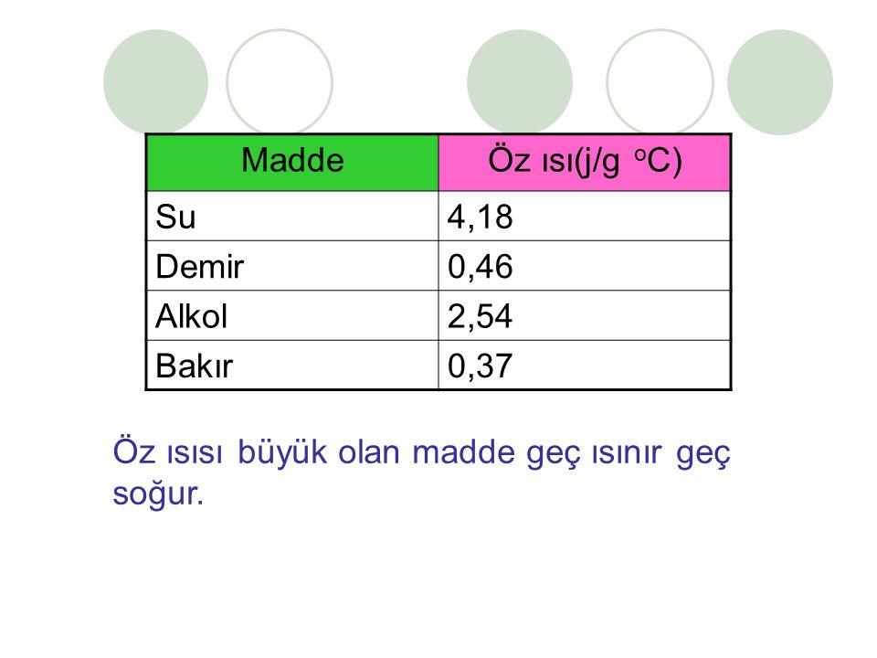 Madde Öz ısı(j/g oC) Su. 4,18. Demir. 0,46.