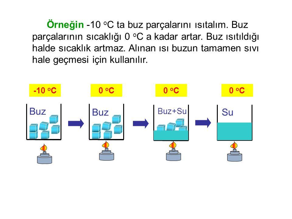 Buz Buz Su -10 oC 0 oC 0 oC 0 oC Buz+Su