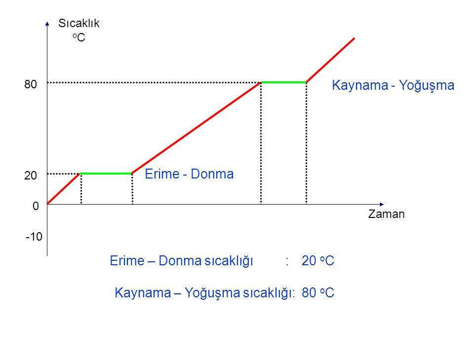Erime – Donma sıcaklığı : 20 oC