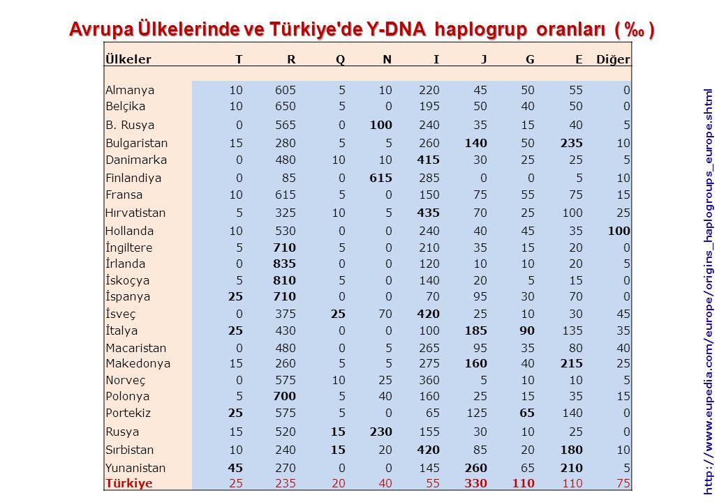 Avrupa Ülkelerinde ve Türkiye de Y-DNA haplogrup oranları ( ‰ )