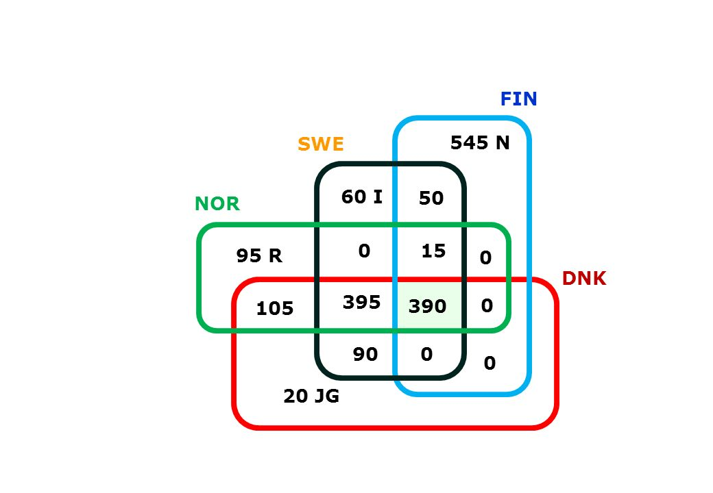 FIN SWE 545 N 60 I 50 NOR 15 95 R DNK 395 105 390 90 20 JG