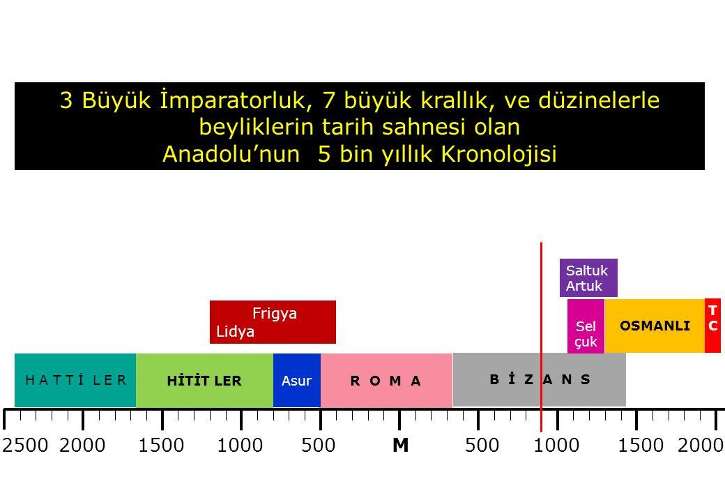 Anadolu'nun 5 bin yıllık Kronolojisi