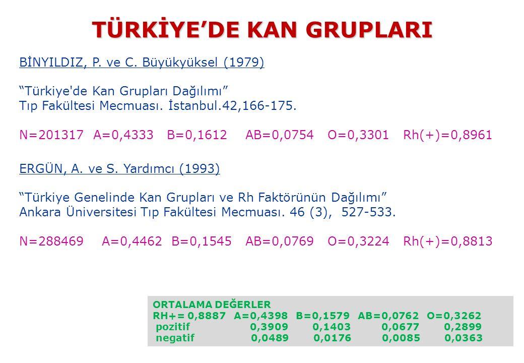 TÜRKİYE'DE KAN GRUPLARI