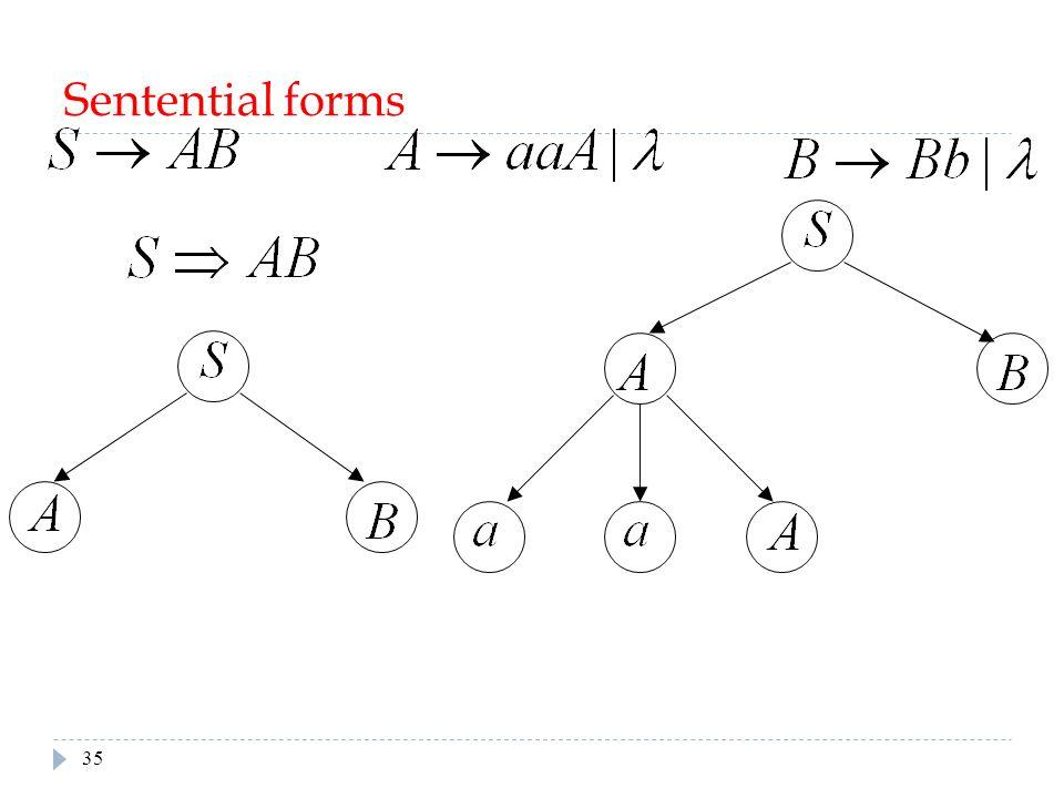 Sentential forms