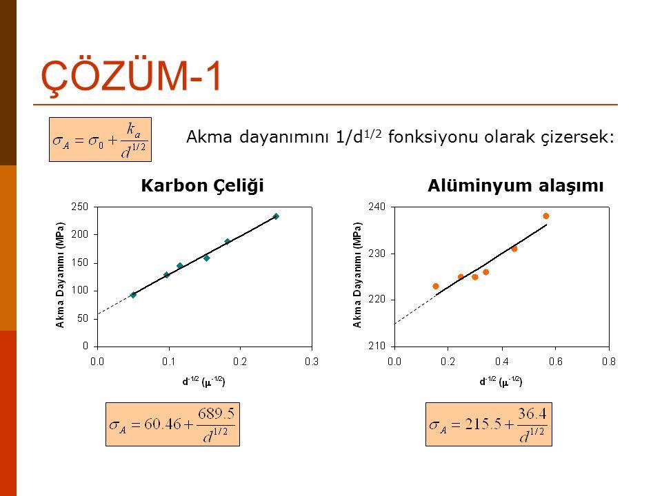 ÇÖZÜM-1 Akma dayanımını 1/d1/2 fonksiyonu olarak çizersek: