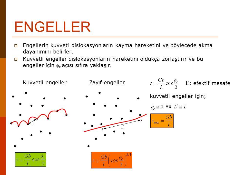 ENGELLER Engellerin kuvveti dislokasyonların kayma hareketini ve böylecede akma dayanımını belirler.