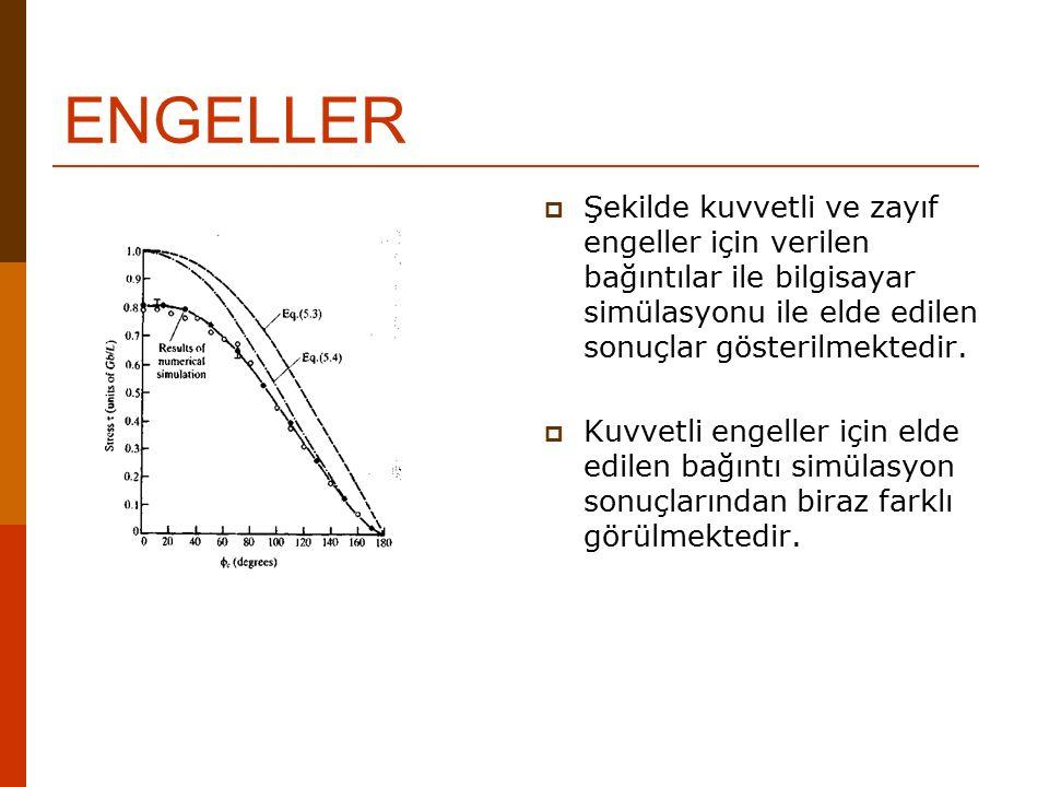 ENGELLER Şekilde kuvvetli ve zayıf engeller için verilen bağıntılar ile bilgisayar simülasyonu ile elde edilen sonuçlar gösterilmektedir.