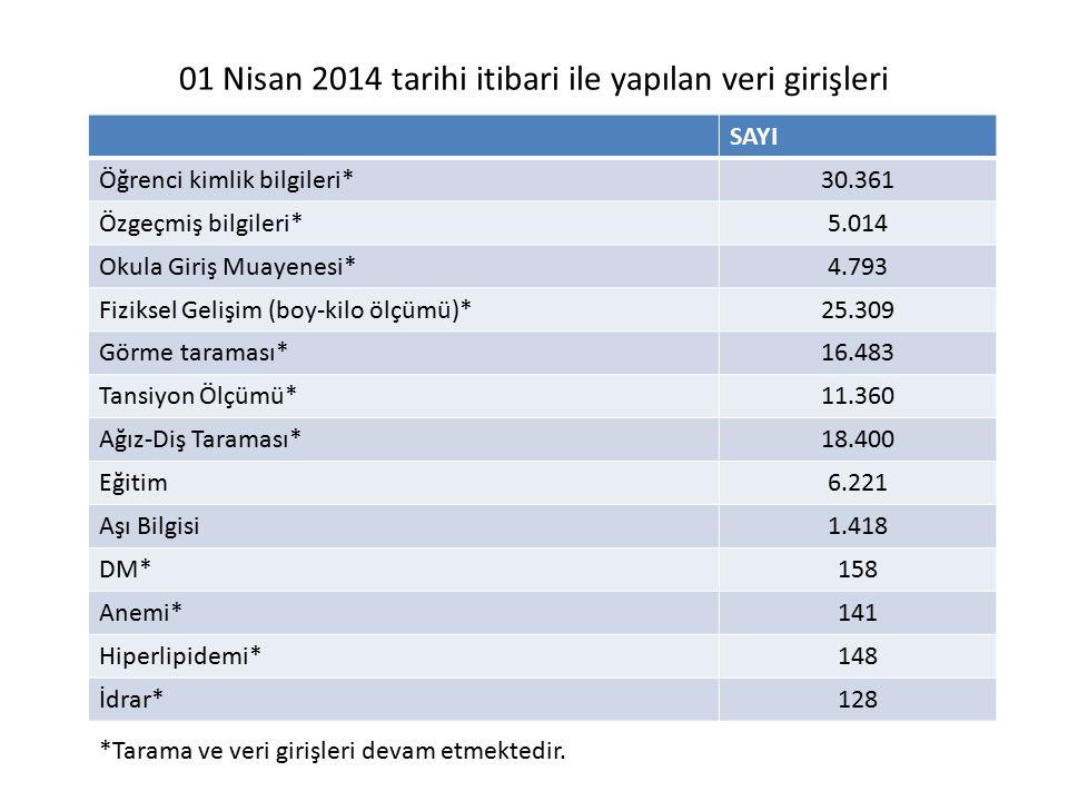 01 Nisan 2014 tarihi itibari ile yapılan veri girişleri