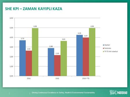 Driving Continuous Excellence in Safety, Health & Environmental Sustainability SHE KPI – ZAMAN KAYIPLI KAZA.
