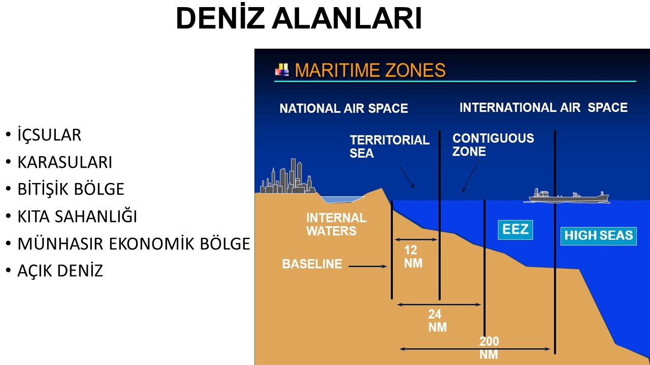 Deniz ne gibi Denizlerin sınıflandırılması