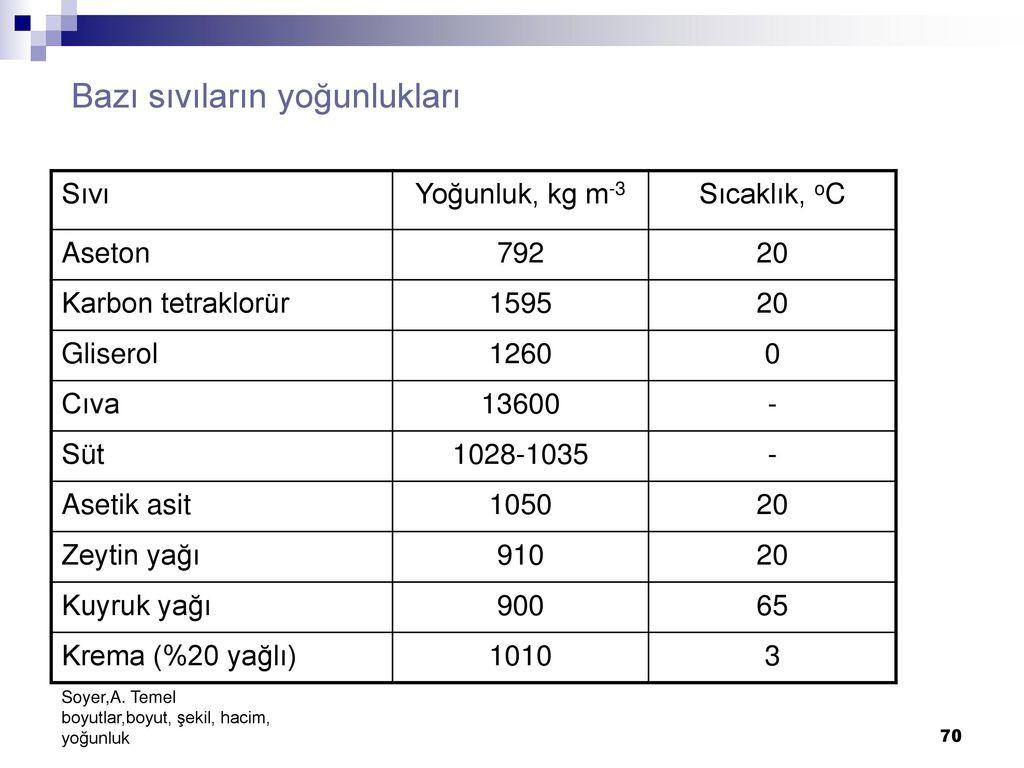 Yağ yoğunluğu ve fiziksel özellikleri