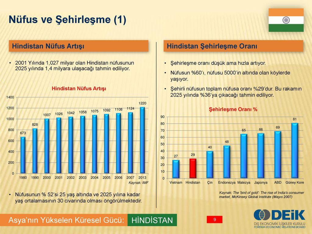 Hindistan ve Çin nüfusu: resmi veriler ve tahminler. Çin ve Hindistan Nüfus Politikası
