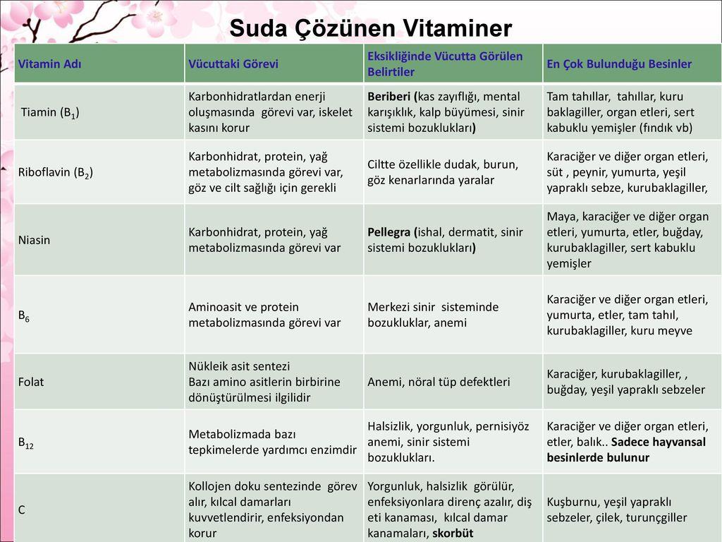 Suda Çözünen Vitaminler: Görevleri ve Eksiklikleri