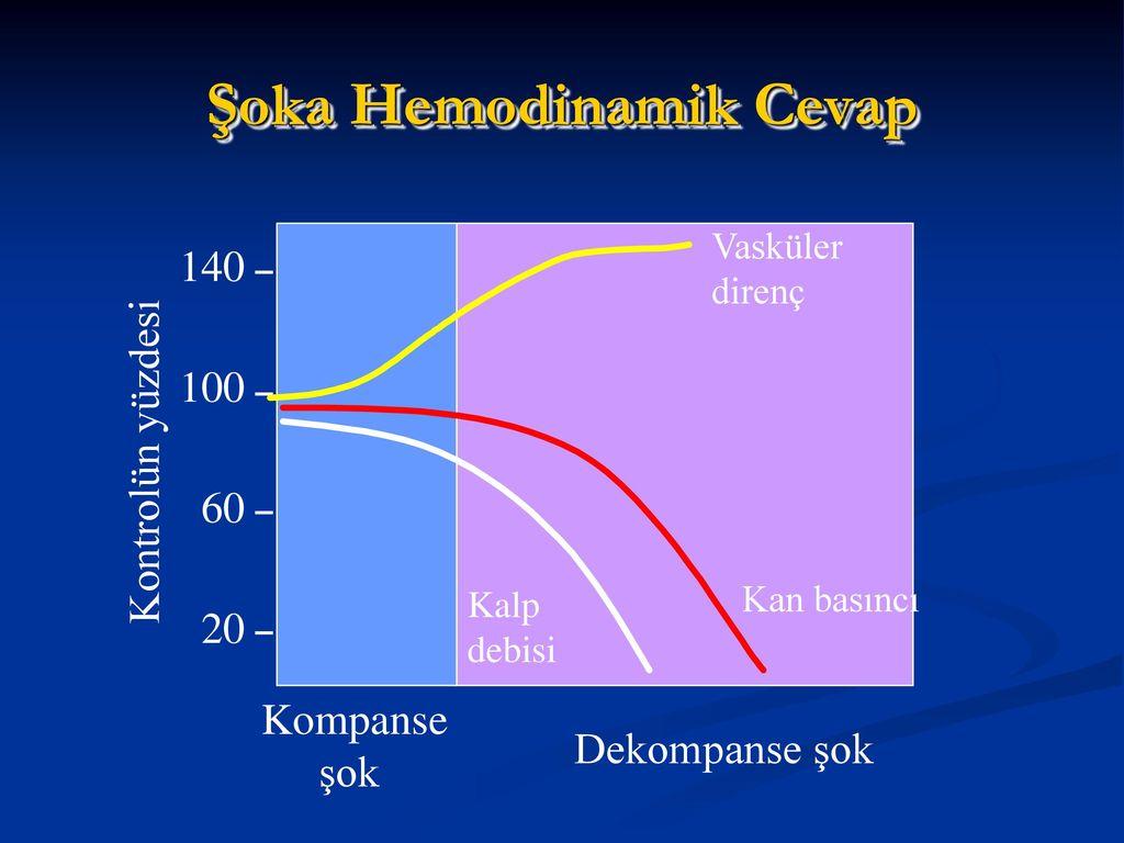Decompensation - Bu süreç nedir