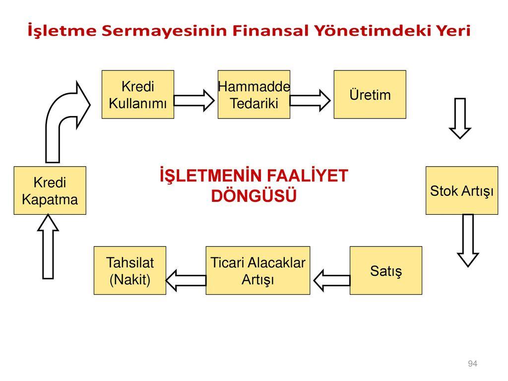 İşletmenin kredi, vergi ve finansal politikaları