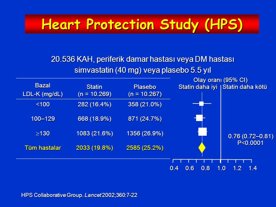 Heart Protection Study (HPS)