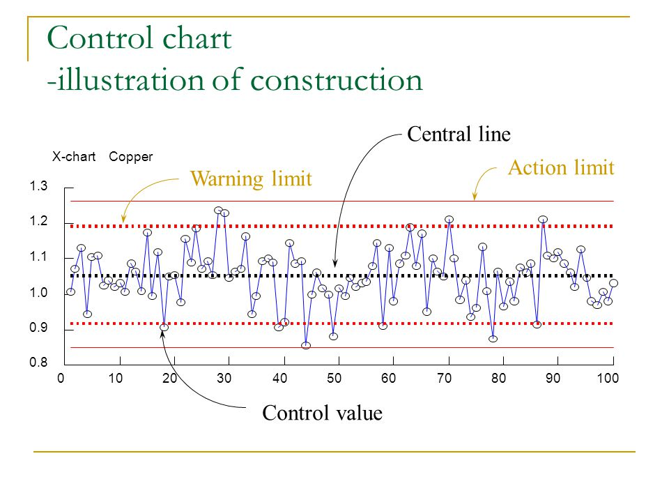 Control chart -illustration of construction